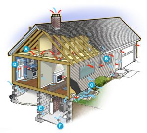 Home with air leaks into attic, door, windows, chimney, fireplace, electrical box, rim joist, walls